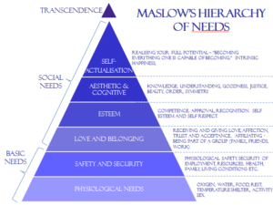 maslows-hierachy-of-needs